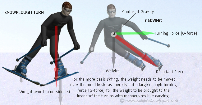 Weight shifts how to ski mechanics of skiing