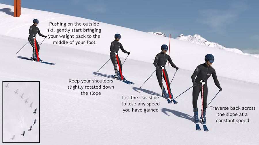 How to parallel turn online ski lessons mechanics of