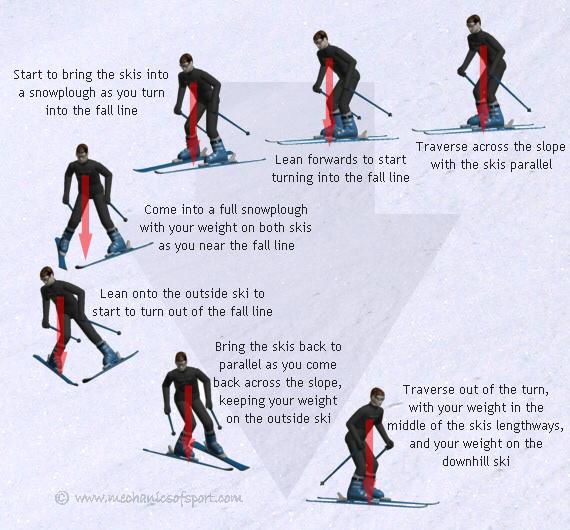 How to stem turn online ski lessons mechanics of skiing