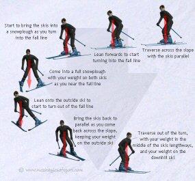 Easy turn ski
