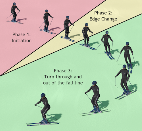 How to ski technique online lessons