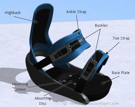 how to connect bindings to snowboard
