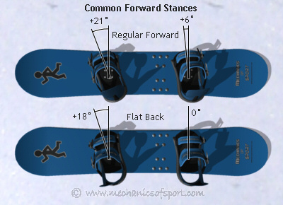 snowboard setup mechanics of snowboarding